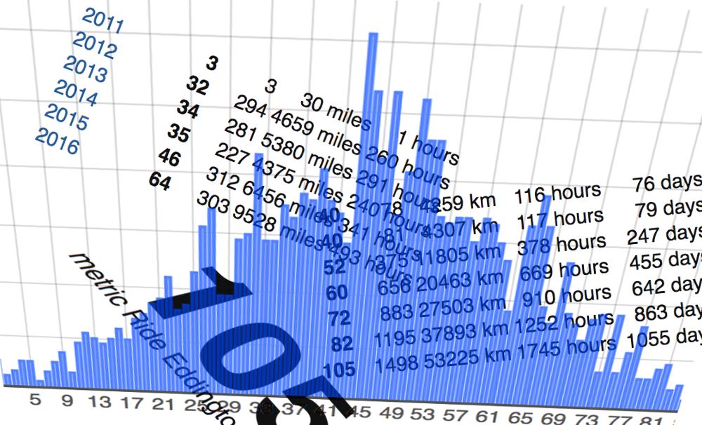 My Strava Eddington Number · Free-to-use Strava Tools